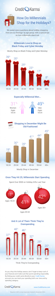 infographic HolidayShopping adjusted How Millenials Shop for the Holidays